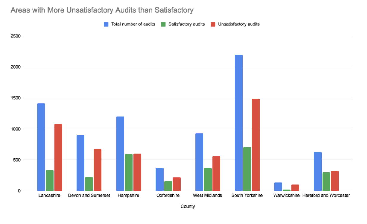 Bar graph showing unsatisfactory fire audits